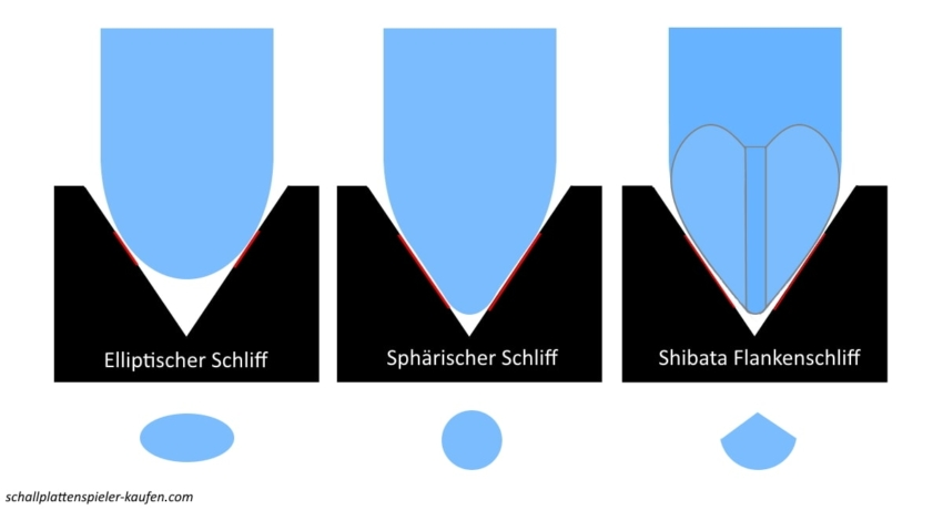Plattenspieler Nadel-Schliff